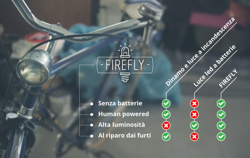 Firefly4