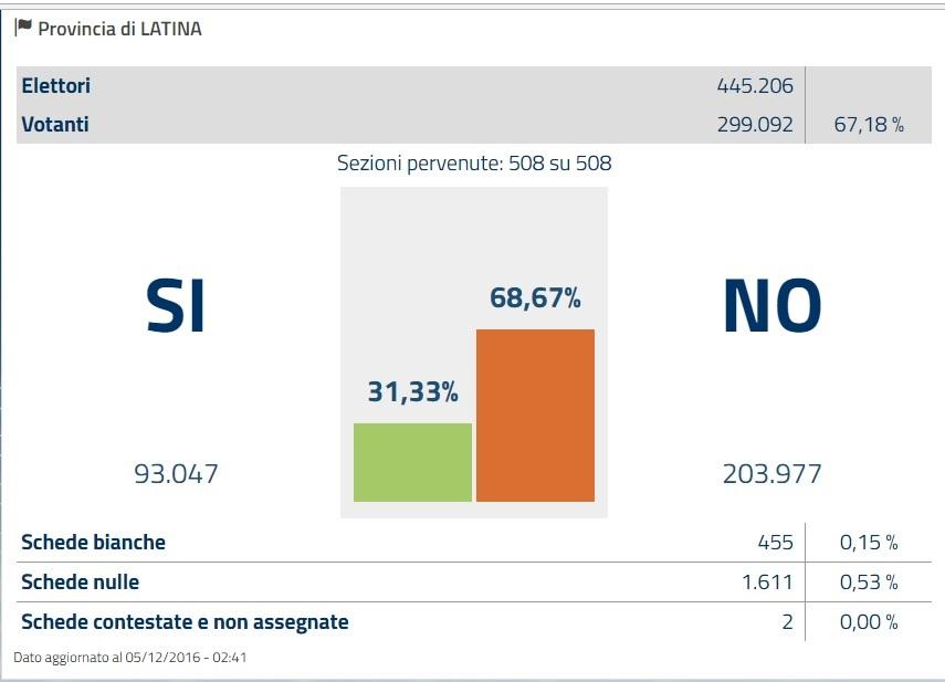 risultato-latina